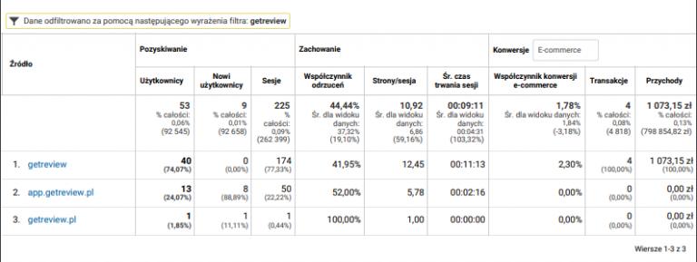 GetReview jako źródło 4 transakcji na ponad 1000 zł, od 01.06.2020 do 13.08.2020.